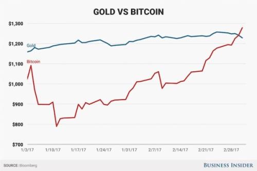 Premiere-valeur-bitcoin-a-depasse-celle-de-lor-1